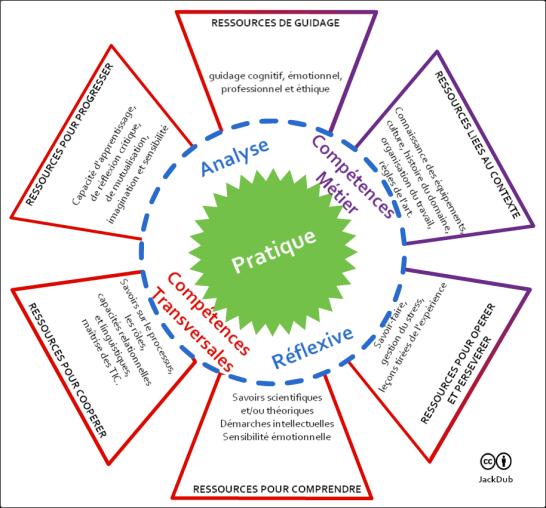 ressources, pratique et compétences